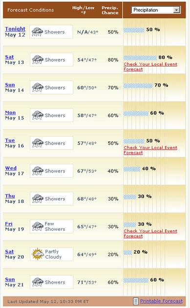 weather mid ohio wet Weather In Ohio
